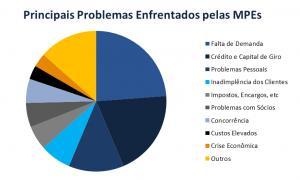 Dificuldades das MPEs no Brasil